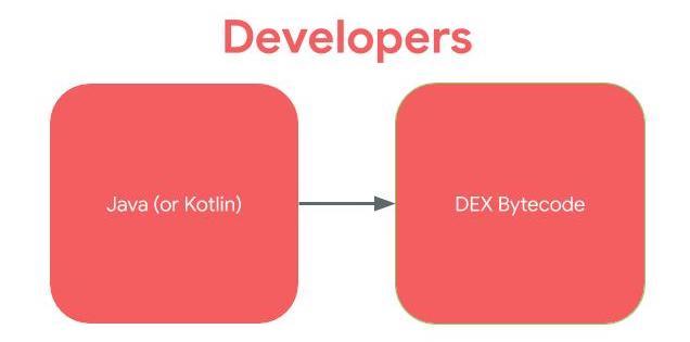 Flowchart of Developer's process. Java to DEX bytecode