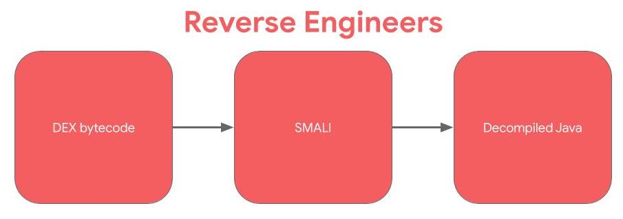 Flowchart of Reverse Engineer's process. DEX bytecode to SMALI to Decompiled Java